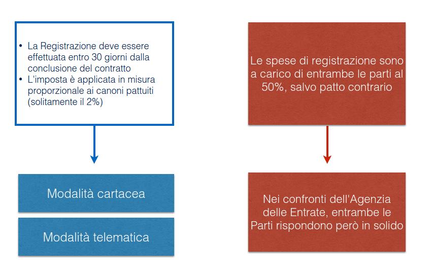 In Caso Di Omessa Registrazione, Si Realizzano Una Serie Di Conseguenze  Particolarmente Pregiudizievoli: Il Contratto Di Locazione ...