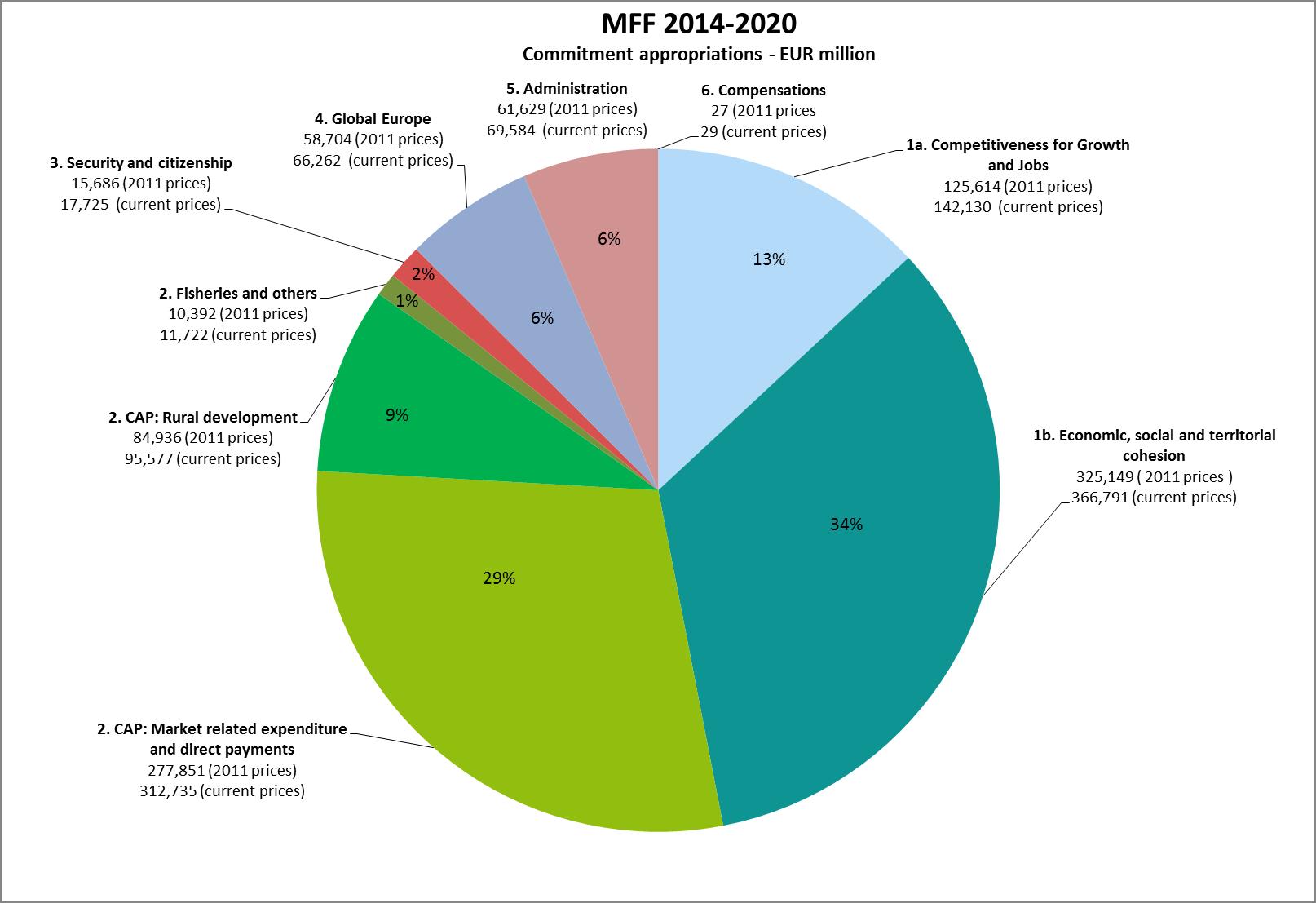 MFF 2014-2020