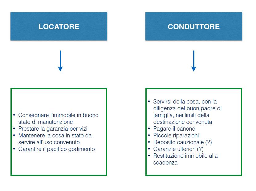 Contratto di locazione ad uso abitativo studiomandelliit - Contratto d affitto uso foresteria ...